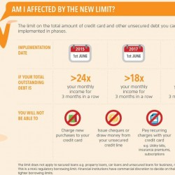 New limit on credit card and unsecured loans