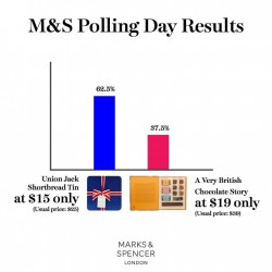 Marks and Spencer: M&S Polling Day Results