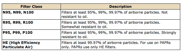 Filter Class Description N95, N99, N100 Filters at least 95%, 99%, 99.97% of airborne particles. Not resistant to oil. R95, R99, R100 Filters at least 95%, 99%, 99.97% of airborne particles. Somewhat resistant to oil. P95, P99, P100 Filters at least 95%, 99%, 99.97% of airborne particles. Strongly resistant to oil. HE (High Efficiency Particulate Air) Filters at least 99.97% of airborne particles. For use on PAPRs only. PAPRs use only HE filters.
