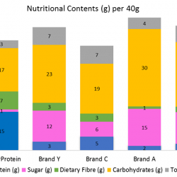 [The Diabetic Shop] A comparison of our SimplyProtein bars versus other cereal/muesli bars found in the market.