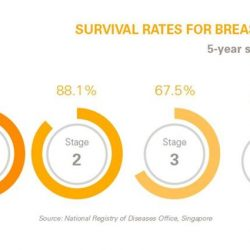 [Breast Cancer Foundation] DidYouKnow: Survival rates of women who are diagnosed in the early stages (e.