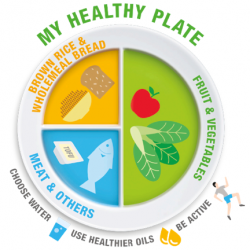 "[Simply Wrapps] My Healthy PlateIn 2014, Health Promotion Board (HPB) designed and launched ""My Healthy Plate"" as a simple yet educational"